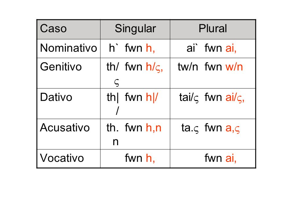 Caso SingularPlural Nominativo h`fwn h,ai`fwn ai, Genitivo th/ fwn h/, tw/nfwn w/n Dativo th| / fwn h|/ tai/ fwn ai/, Acusativo th. n fwn h,n ta. fwn