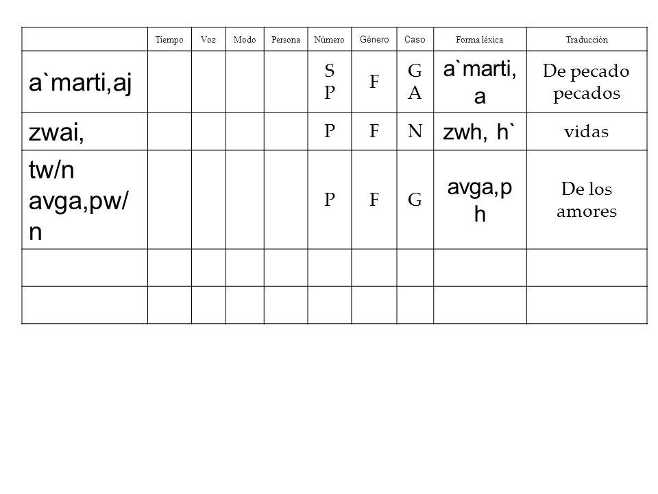 Caso SingularPlural Nominativo h`o`d o,jai`o`d oi,, Genitivo th/ o`d ou/tw/no`d w/n Dativo th  / o`d w / tai/ o`d oi/j Acusativo th.