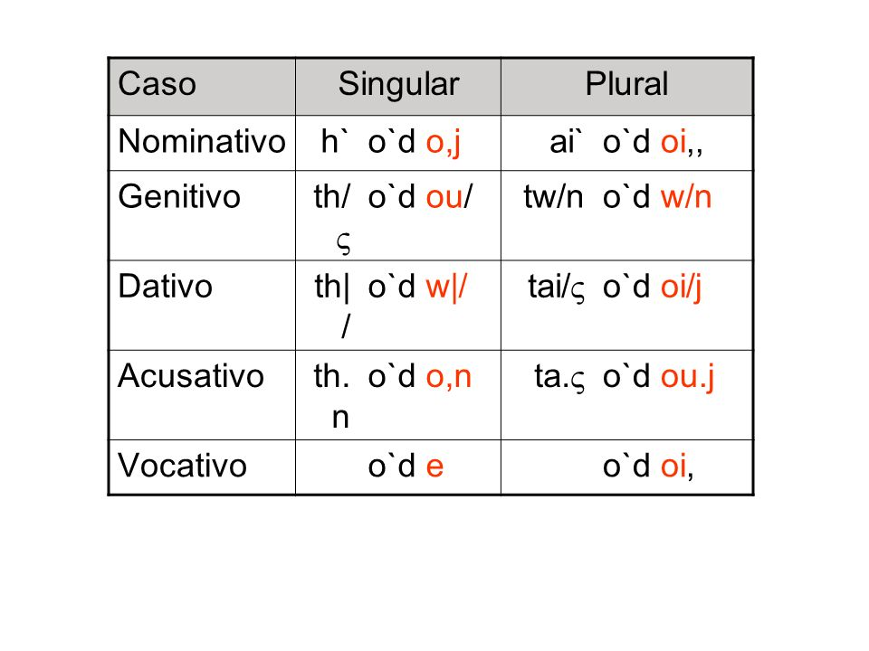 Caso SingularPlural Nominativo h`o`d o,jai`o`d oi,, Genitivo th/ o`d ou/tw/no`d w/n Dativo th| / o`d w|/ tai/ o`d oi/j Acusativo th. n o`d o,n ta. o`d