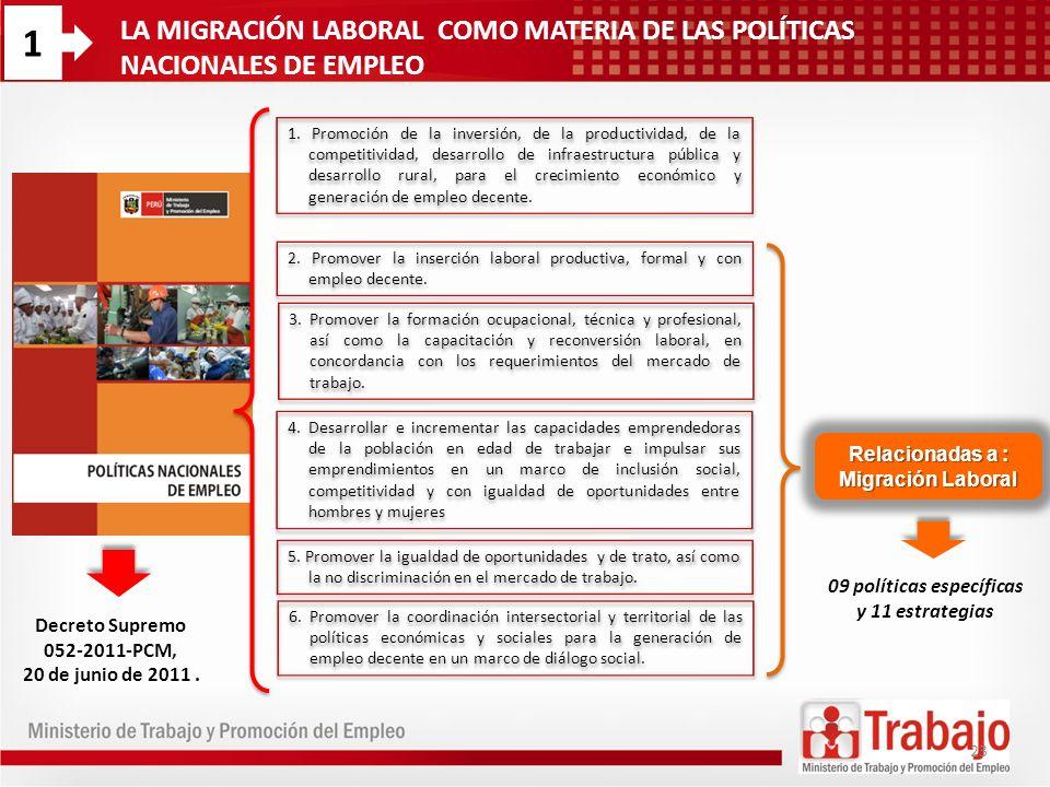 LA MIGRACIÓN LABORAL COMO MATERIA DE LAS POLÍTICAS NACIONALES DE EMPLEO 1. Promoción de la inversión, de la productividad, de la competitividad, desar