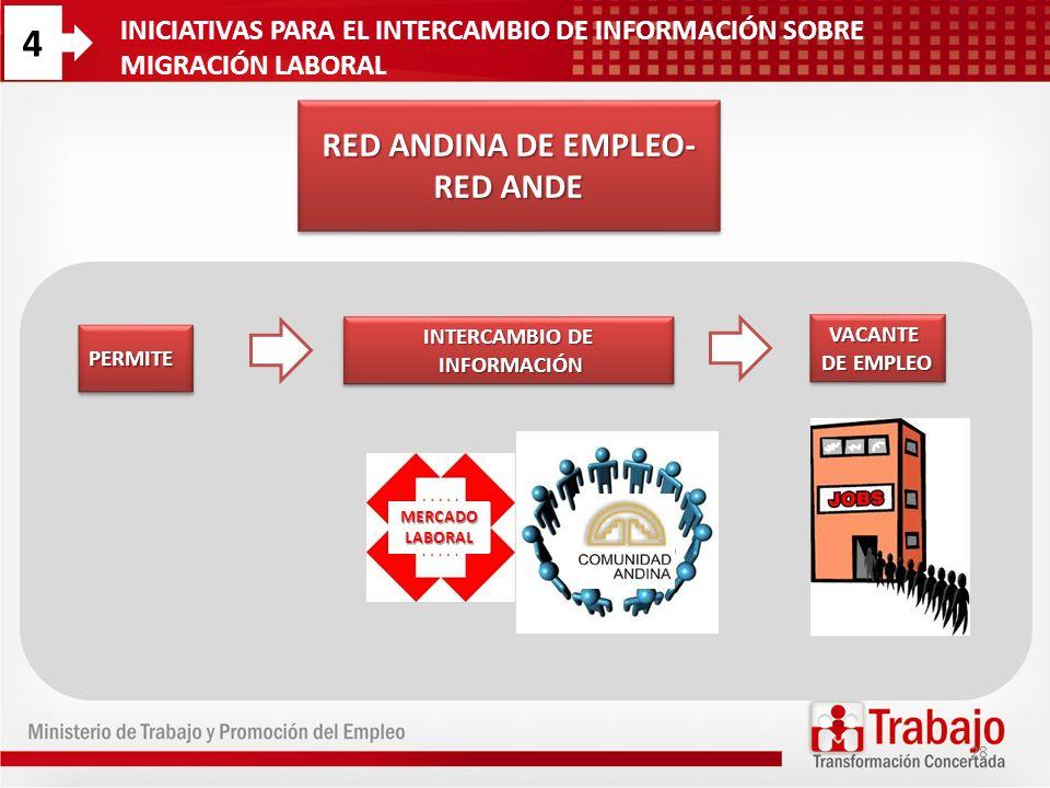 RED ANDINA DE EMPLEO- RED ANDE PERMITEPERMITE MERCADO LABORAL VACANTE DE EMPLEO VACANTE INTERCAMBIO DE INFORMACIÓN INFORMACIÓN INTERCAMBIO DE INFORMAC