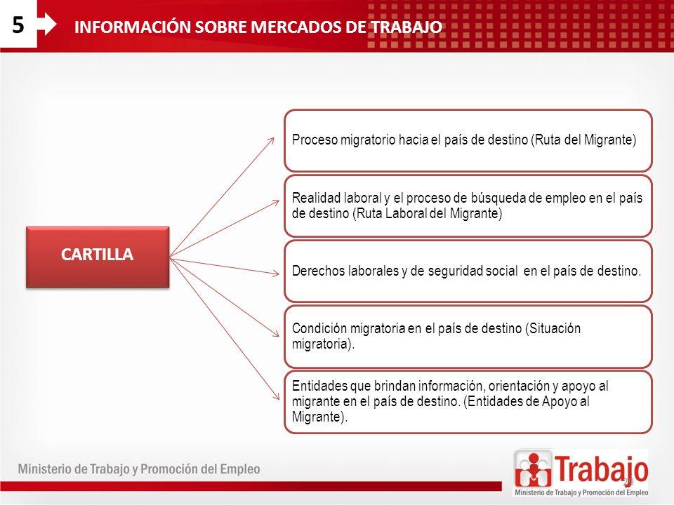 Proceso migratorio hacia el país de destino (Ruta del Migrante) Realidad laboral y el proceso de búsqueda de empleo en el país de destino (Ruta Labora