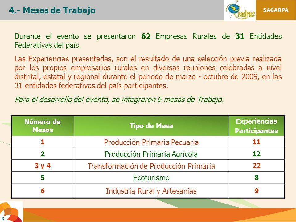 6 Durante el evento se presentaron 62 Empresas Rurales de 31 Entidades Federativas del país. Las Experiencias presentadas, son el resultado de una sel