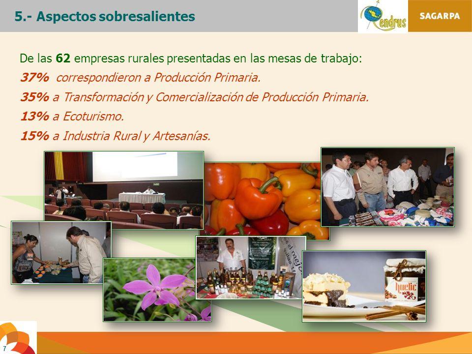 7 De las 62 empresas rurales presentadas en las mesas de trabajo: 37% correspondieron a Producción Primaria. 35% a Transformación y Comercialización d