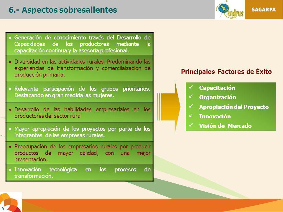 9 Generación de conocimiento través del Desarrollo de Capacidades de los productores mediante la capacitación continua y la asesoría profesional. Dive