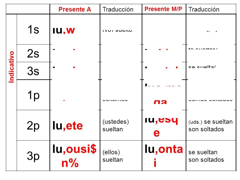 Imperfecto Activo Indicativo tema de tiempo presente vocal conectiva desinencias secundarias activas ++ luon formación aumento + +++ ev