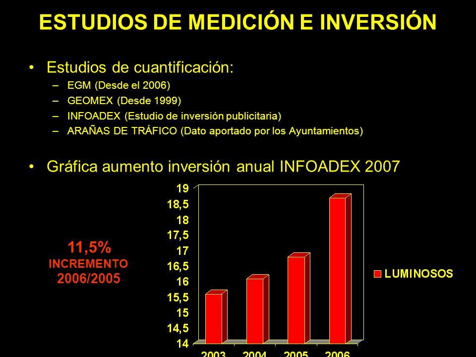 ESTUDIOS DE MEDICIÓN E INVERSIÓN Estudios de cuantificación: –EGM (Desde el 2006) –GEOMEX (Desde 1999) –INFOADEX (Estudio de inversión publicitaria) –ARAÑAS DE TRÁFICO (Dato aportado por los Ayuntamientos) Gráfica aumento inversión anual INFOADEX 2007 11,5% INCREMENTO 2006/2005