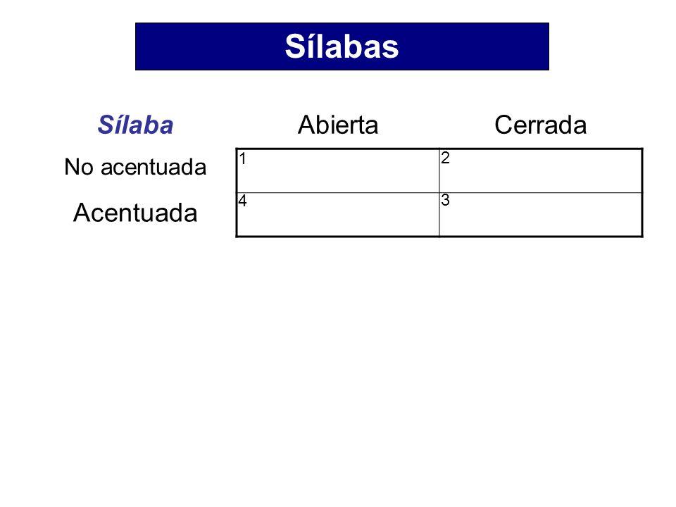 SílabaAbiertaCerrada No acentuada Vocal largaVocal corta Acentuada Cualquier vocal Vocal larga Sílabas 1 2 4 3