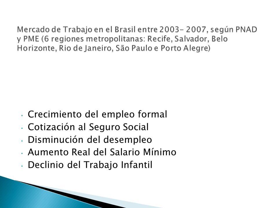 Crecimiento del empleo formal Cotización al Seguro Social Disminución del desempleo Aumento Real del Salario Mínimo Declinio del Trabajo Infantil