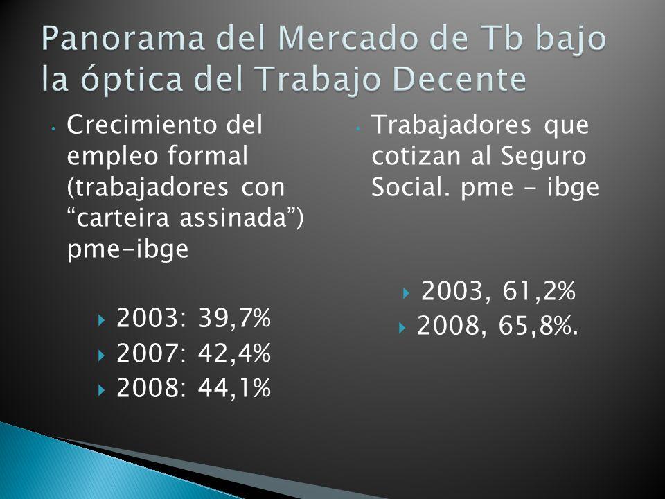 Crecimiento del empleo formal (trabajadores con carteira assinada) pme-ibge 2003: 39,7% 2007: 42,4% 2008: 44,1% Trabajadores que cotizan al Seguro Social.