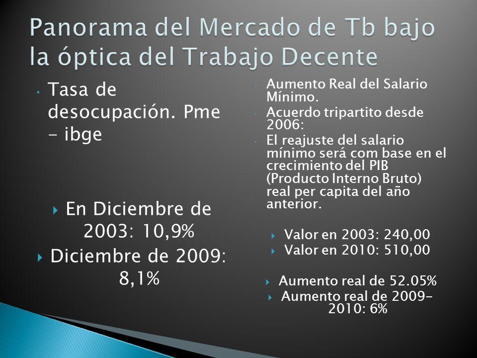 Tasa de desocupación. Pme - ibge En Diciembre de 2003: 10,9% Diciembre de 2009: 8,1% Aumento Real del Salario Mínimo. Acuerdo tripartito desde 2006: E