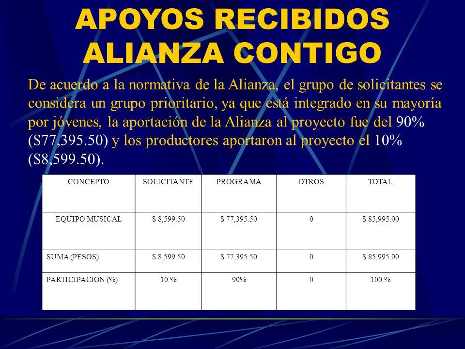 APOYOS RECIBIDOS ALIANZA CONTIGO De acuerdo a la normativa de la Alianza, el grupo de solicitantes se considera un grupo prioritario, ya que está inte