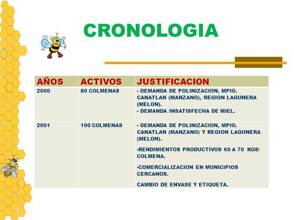 CRONOLOGIA AÑOSACTIVOSJUSTIFICACION 200080 COLMENAS - DEMANDA DE POLINIZACION, MPIO. CANATLAN (MANZANO), REGION LAGUNERA (MELON). - DEMANDA INSATISFEC