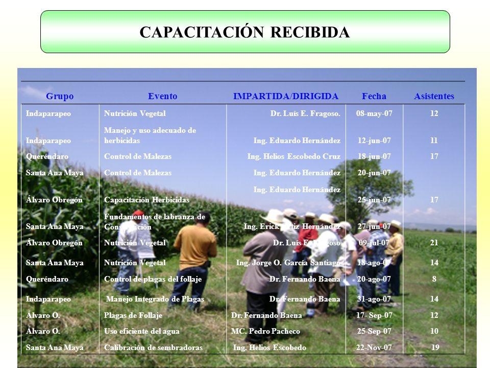 GrupoEventoIMPARTIDA/DIRIGIDAFechaAsistentes IndaparapeoNutrición VegetalDr. Luís E. Fragoso.08-may-0712 Indaparapeo Manejo y uso adecuado de herbicid