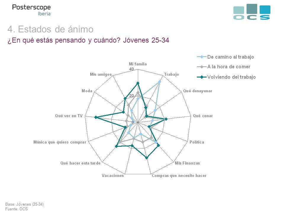 ¿En qué estás pensando y cuándo? Jóvenes 25-34 Base: Jóvenes (25-34) Fuente: OCS 4. Estados de ánimo