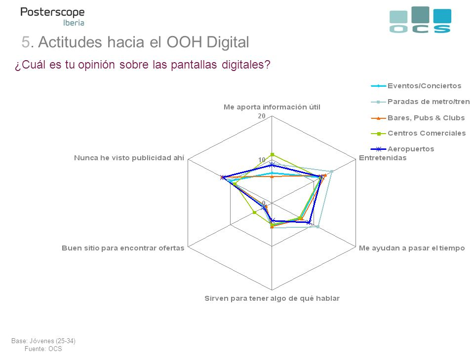 ¿Cuál es tu opinión sobre las pantallas digitales.