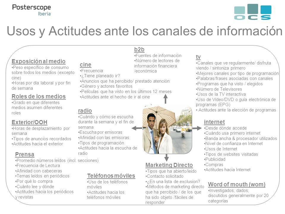 Usos y Actitudes ante los canales de información Marketing Directo Tipos que ha abierto/leído Contacto solicitado ¿En una lista de exclusion? Métodos