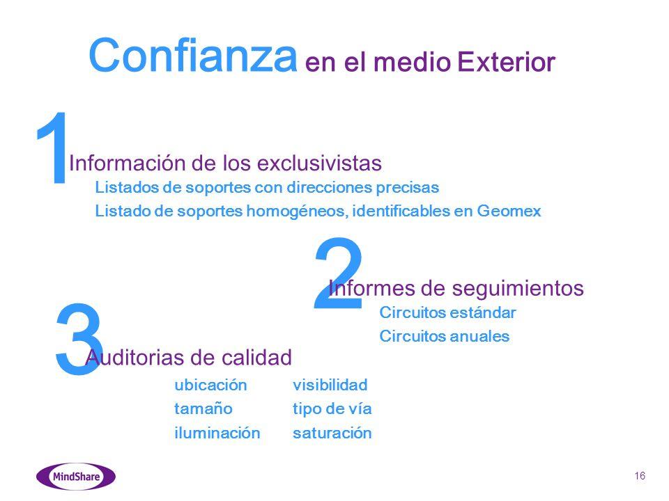 16 3 Confianza en el medio Exterior 1 Información de los exclusivistas Listados de soportes con direcciones precisas Listado de soportes homogéneos, i