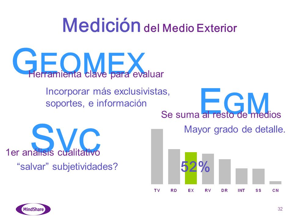 32 E GM 52% Medición del Medio Exterior S VC G EOMEX Herramienta clave para evaluar Se suma al resto de medios Incorporar más exclusivistas, soportes,