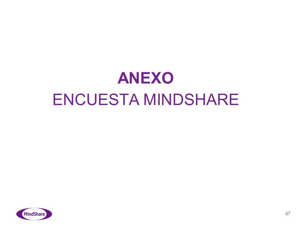 47 ANEXO ENCUESTA MINDSHARE