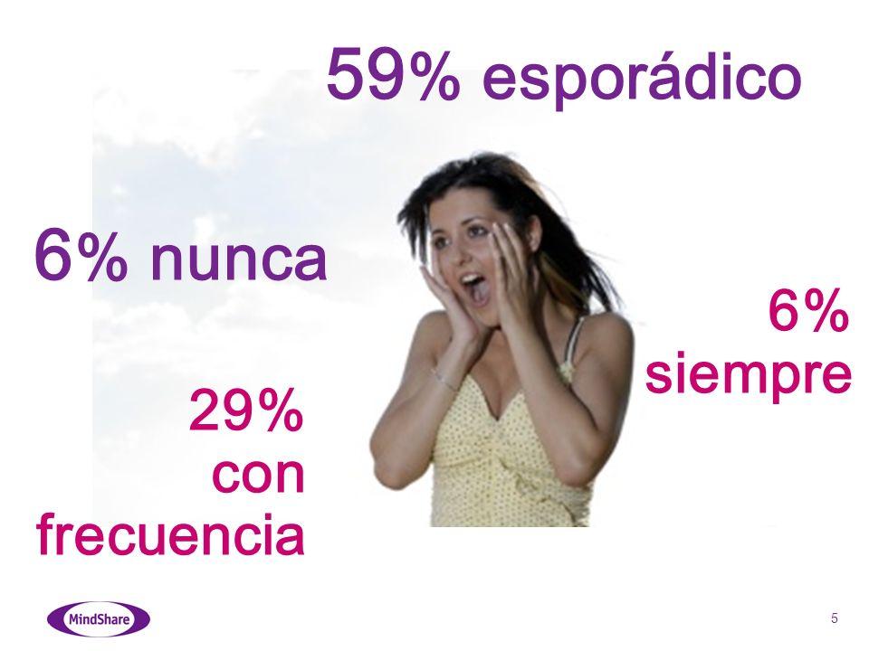 5 6 % nunca 29% con frecuencia 59 % esporádico 6% siempre