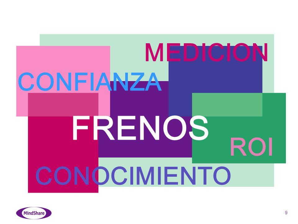 9 CONFIANZA MEDICION CONOCIMIENTO ROI FRENOS