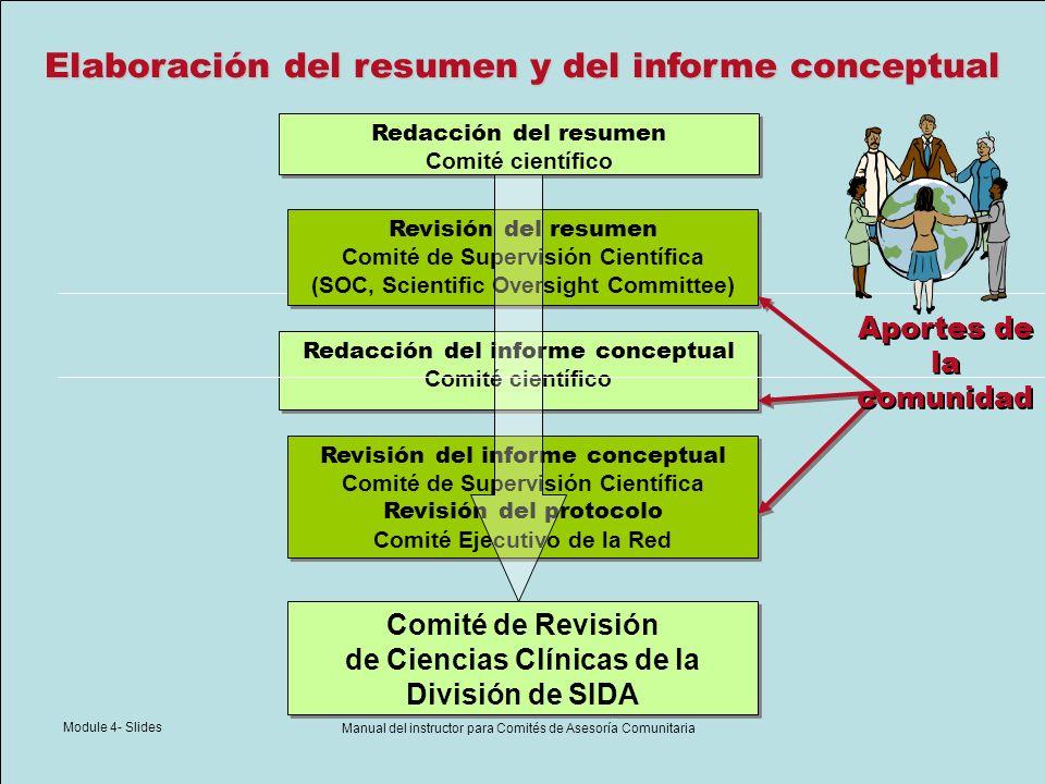 Module 4- Slides Manual del instructor para Comités de Asesoría Comunitaria Desarrollo del protocolo Inicio del equipo del protocolo Comité de Revisión de Ciencias Clínicas División de SIDA Médico de la División de SIDA Asuntos regulatorios Comité de Revisión de Ciencias Clínicas División de SIDA Médico de la División de SIDA Asuntos regulatorios Revisiones del comité Finalización del protocolo Apertura del protocolo Proceso de desarrollo del protocolo Aportes de la comunidad