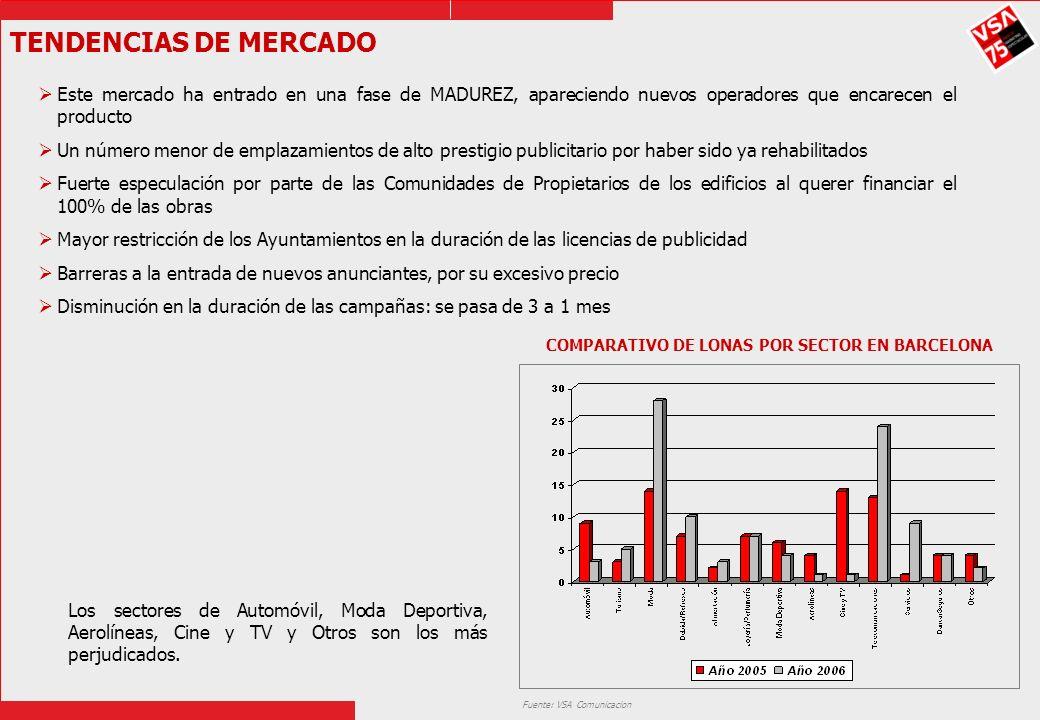 TENDENCIAS DE MERCADO Este mercado ha entrado en una fase de MADUREZ, apareciendo nuevos operadores que encarecen el producto Un número menor de empla