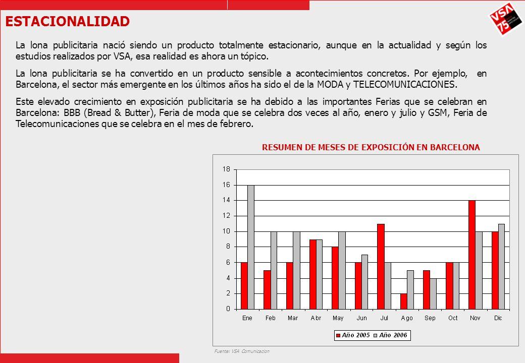 ESTACIONALIDAD RESUMEN DE MESES DE EXPOSICIÓN EN BARCELONA Fuente: VSA Comunicacion La lona publicitaria nació siendo un producto totalmente estaciona