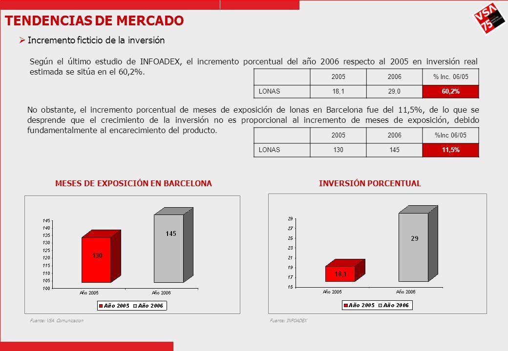 TENDENCIAS DE MERCADO Incremento ficticio de la inversión Según el último estudio de INFOADEX, el incremento porcentual del año 2006 respecto al 2005