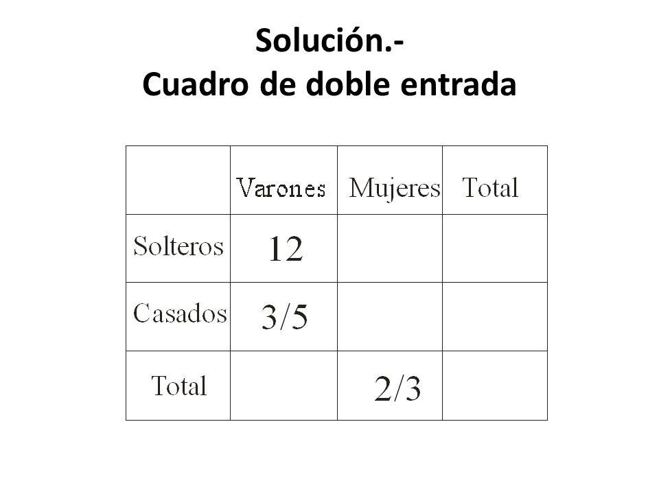 Solución.- Cuadro de doble entrada