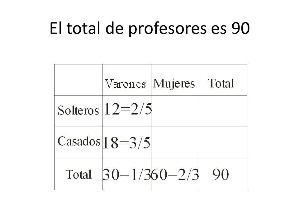 El total de profesores es 90