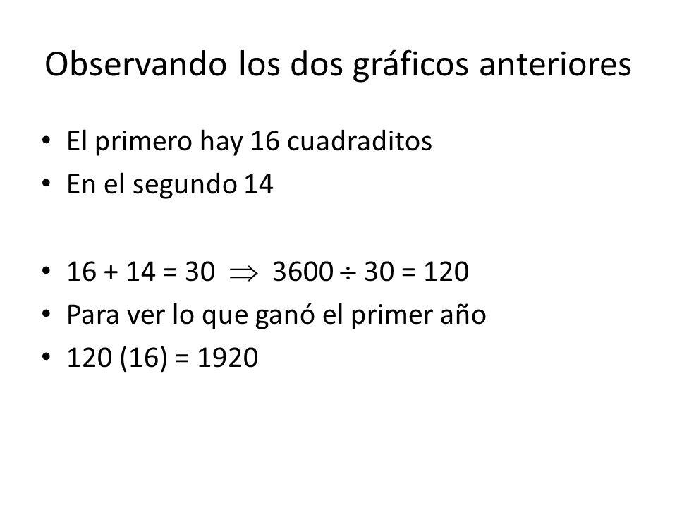 Observando los dos gráficos anteriores El primero hay 16 cuadraditos En el segundo 14 16 + 14 = 30 3600 30 = 120 Para ver lo que ganó el primer año 12