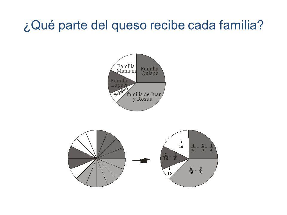 ¿Qué parte del queso recibe cada familia? familia de Juan y Rosita Familia Quispe Familia Mamani Familia Lupaca S o b r i n o