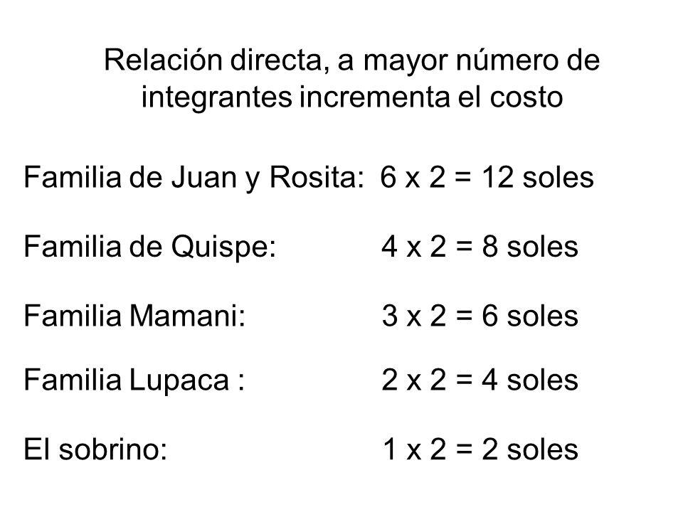 El sobrino: 1 x 2 = 2 soles Familia de Juan y Rosita: 6 x 2 = 12 soles Familia de Quispe: 4 x 2 = 8 soles Familia Mamani: 3 x 2 = 6 soles Familia Lupa