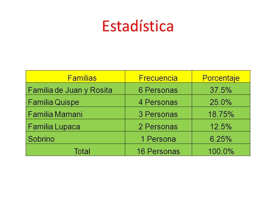 Estadística FamiliasFrecuenciaPorcentaje Familia de Juan y Rosita6 Personas37.5% Familia Quispe4 Personas25.0% Familia Mamani3 Personas 18.75% Familia