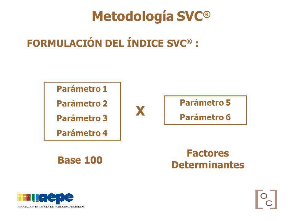 Metodología SVC ® FORMULACIÓN DEL ÍNDICE SVC ® : Parámetro 1 Parámetro 2 Parámetro 3 Parámetro 4 Parámetro 5 Parámetro 6 Base 100 Factores Determinant