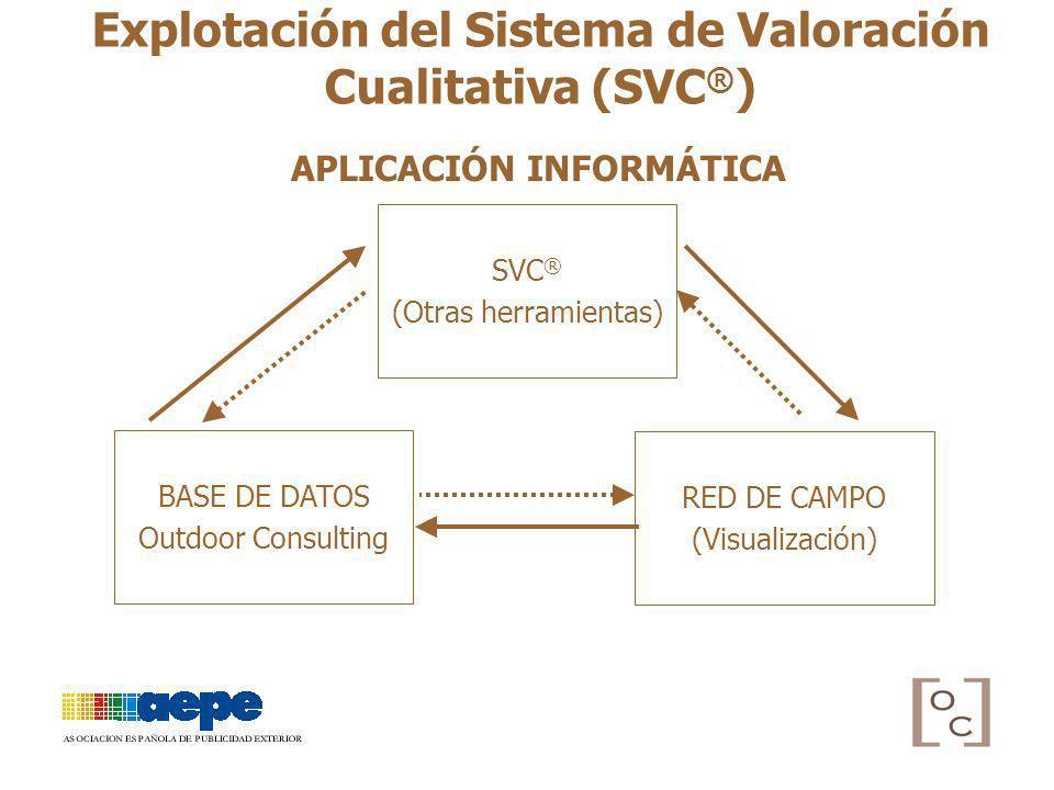 Explotación del Sistema de Valoración Cualitativa (SVC ® ) APLICACIÓN INFORMÁTICA BASE DE DATOS Outdoor Consulting RED DE CAMPO (Visualización) SVC ®