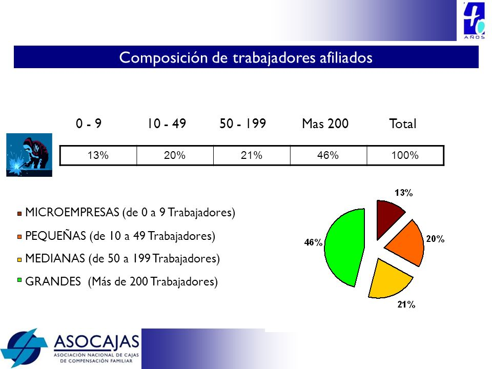 13%20%21%46%100% 0 - 910 - 4950 - 199Mas 200Total MICROEMPRESAS (de 0 a 9 Trabajadores) PEQUEÑAS (de 10 a 49 Trabajadores) MEDIANAS (de 50 a 199 Traba