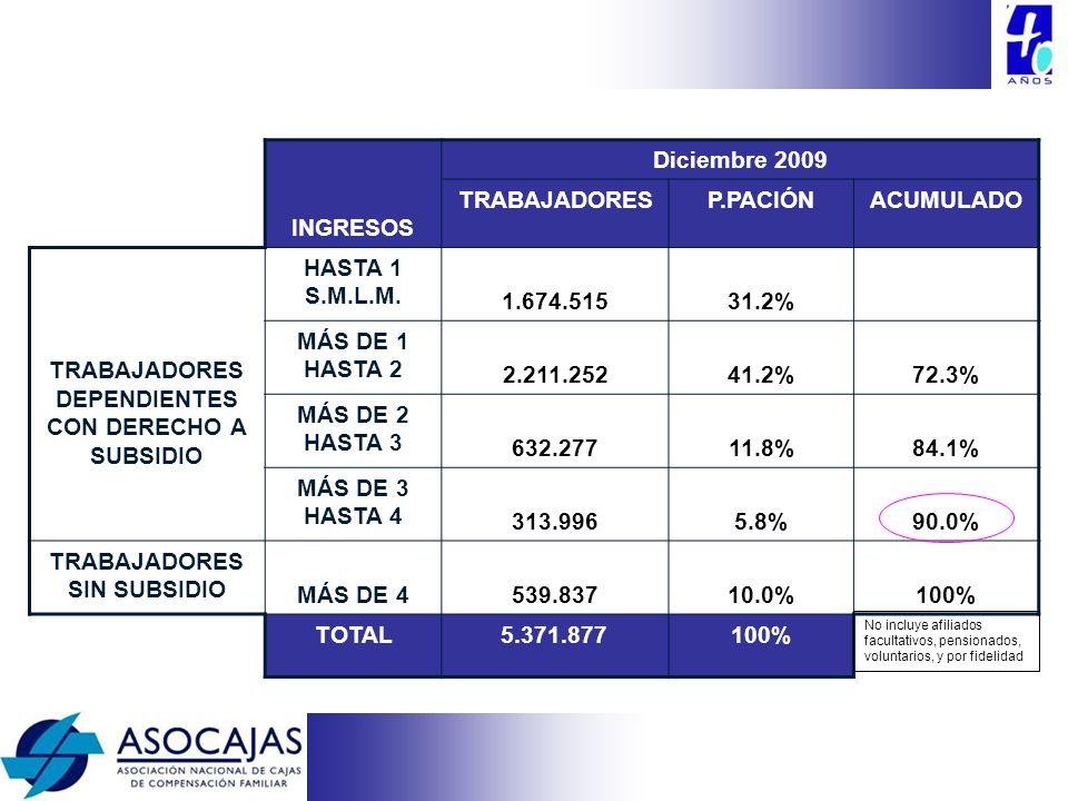 INGRESOS Diciembre 2009 TRABAJADORESP.PACIÓNACUMULADO TRABAJADORES DEPENDIENTES CON DERECHO A SUBSIDIO HASTA 1 S.M.L.M. 1.674.51531.2% MÁS DE 1 HASTA