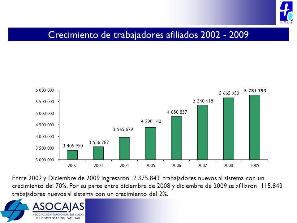 Entre 2002 y Diciembre de 2009 ingresaron 2.375.843 trabajadores nuevos al sistema con un crecimiento del 70%. Por su parte entre diciembre de 2008 y