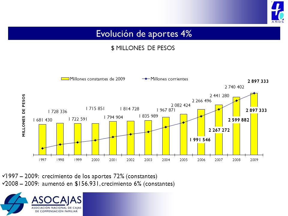 1997 – 2009: crecimiento de los aportes 72% (constantes) 2008 – 2009: aumentó en $156.931, crecimiento 6% (constantes) $ MILLONES DE PESOS Evolución d