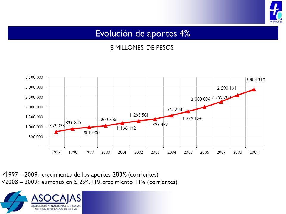 1997 – 2009: crecimiento de los aportes 283% (corrientes) 2008 – 2009: aumentó en $ 294.119, crecimiento 11% (corrientes) $ MILLONES DE PESOS Evolució