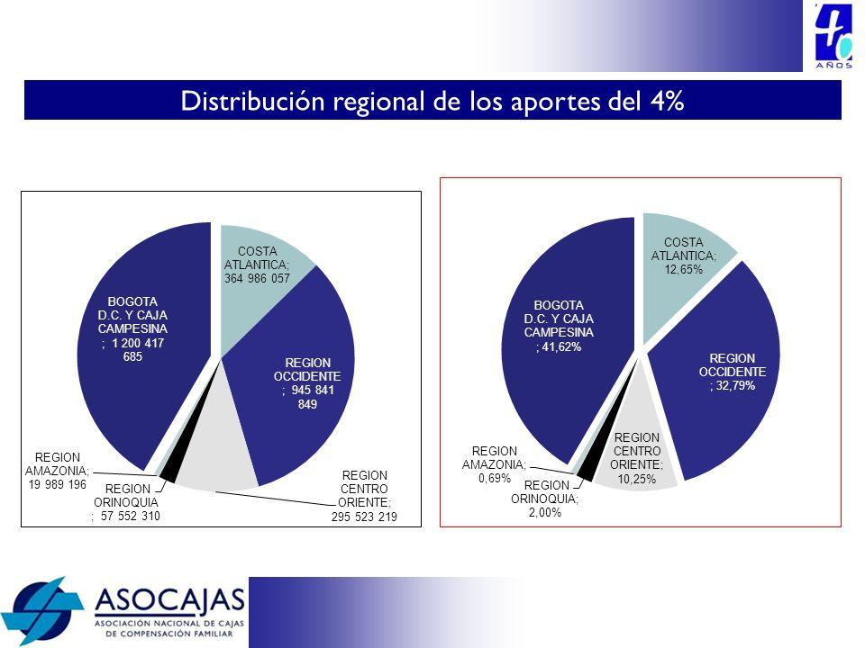 Distribución regional de los aportes del 4%