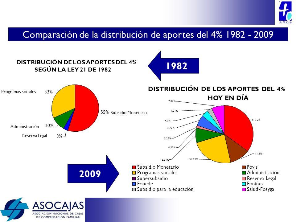 DISTRIBUCIÓN DE LOS APORTES DEL 4% SEGÚN LA LEY 21 DE 1982 55% 3% 10% 32% Subsidio Monetario Reserva Legal Administración Programas sociales 1982 2009