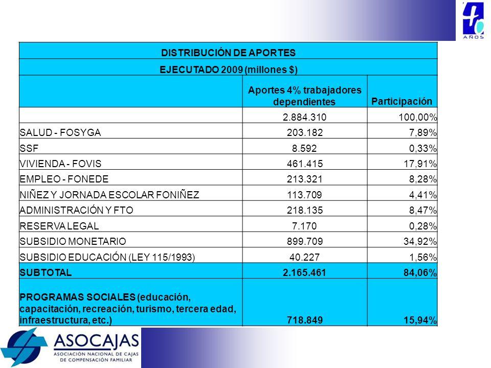 DISTRIBUCIÓN DE APORTES EJECUTADO 2009 (millones $) Aportes 4% trabajadores dependientesParticipación 2.884.310100,00% SALUD - FOSYGA203.1827,89% SSF8