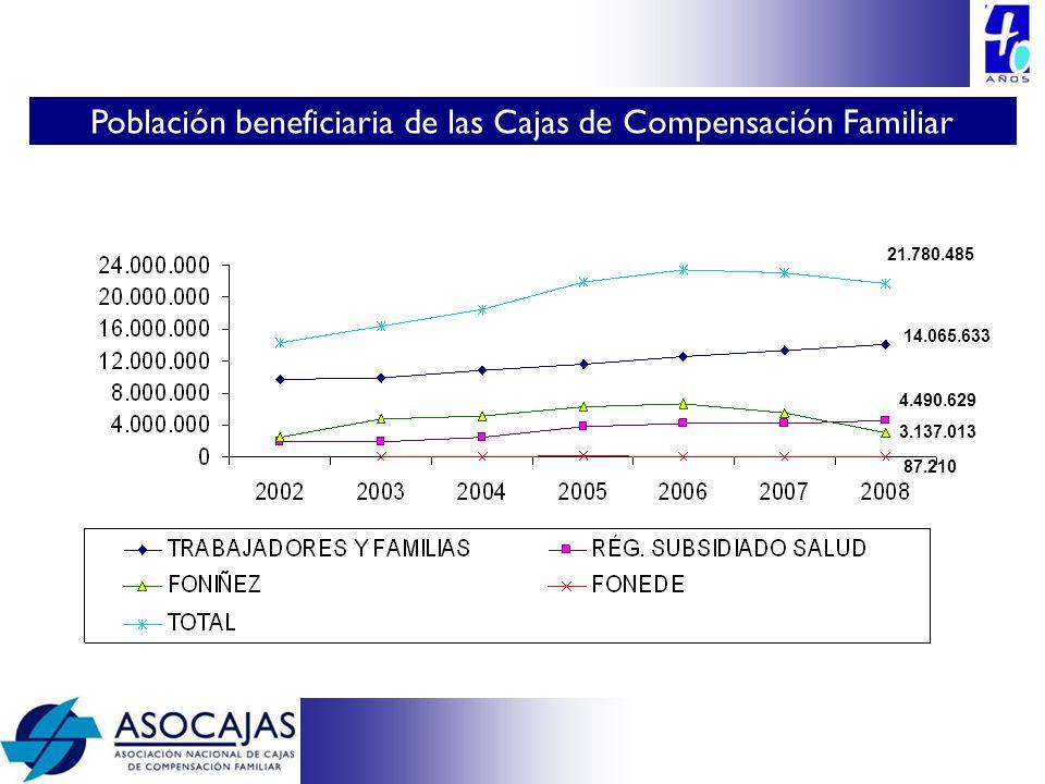 21.780.485 4.490.629 3.137.013 87.210 14.065.633 Población beneficiaria de las Cajas de Compensación Familiar