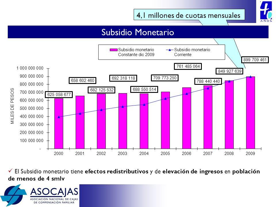 4,1 millones de cuotas mensuales El Subsidio monetario tiene efectos redistributivos y de elevación de ingresos en población de menos de 4 smlv Subsid