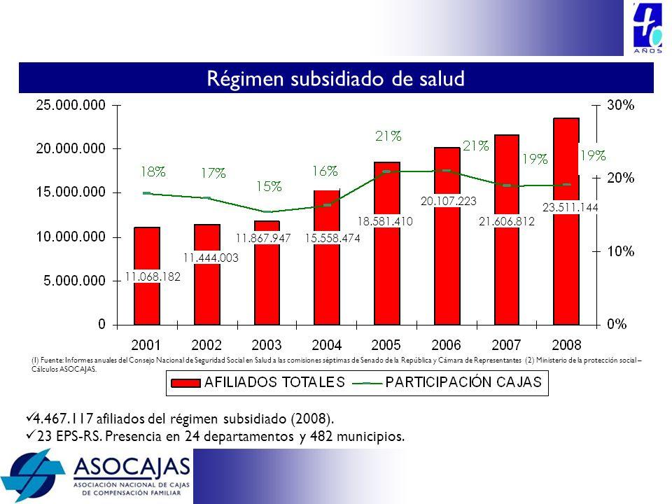 4.467.117 afiliados del régimen subsidiado (2008). 23 EPS-RS. Presencia en 24 departamentos y 482 municipios. 11.068.182 11.444.003 11.867.94715.558.4