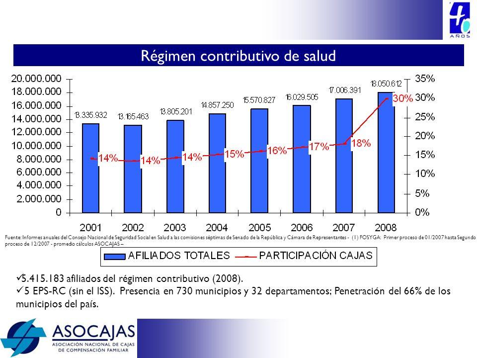 Fuente: Informes anuales del Consejo Nacional de Seguridad Social en Salud a las comisiones séptimas de Senado de la República y Cámara de Representan